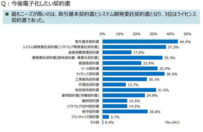 引用:JIPDEC/株式会社アイ・ティ・アール調査「企業IT利活用動向調査2020」集計結果